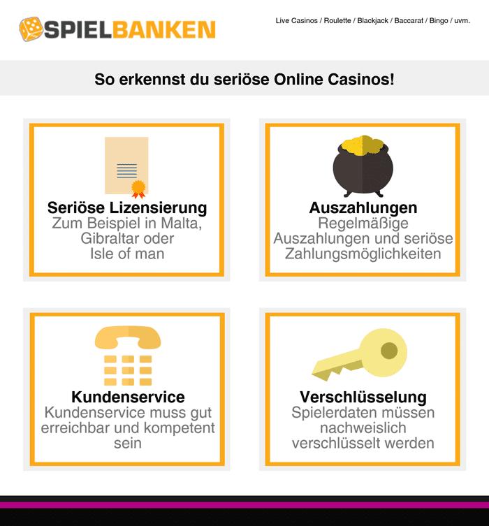 Infografik zur Seriosität von Online-Casinos
