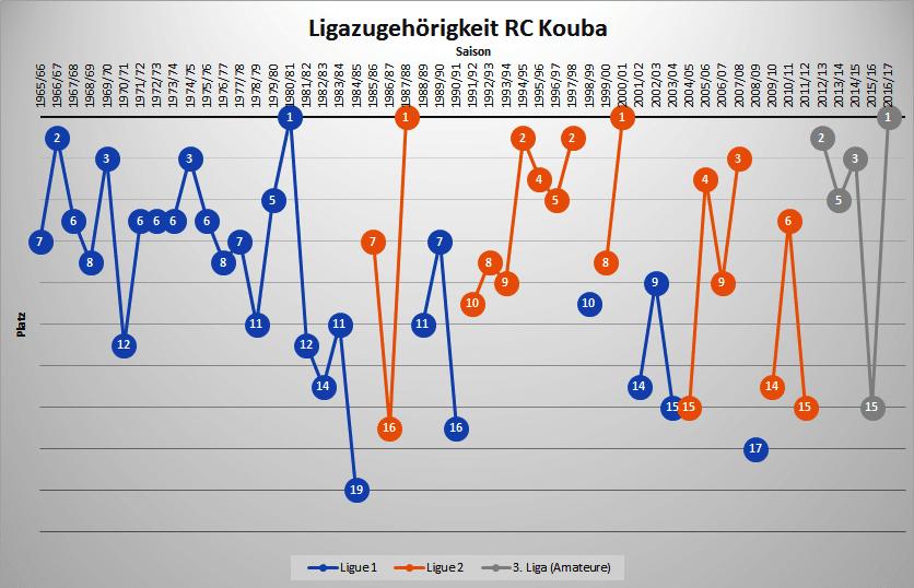 graph-rckouba